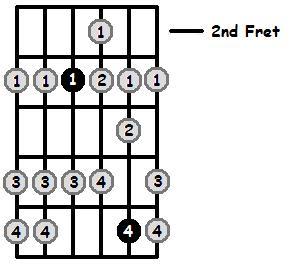 F Mixolydian Mode 2nd Position Frets