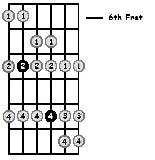 F Mixolydian Mode 6th Position Frets