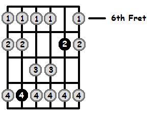 F Sharp Mixolydian Mode 6th Position Frets