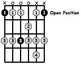 F Mixolydian Mode Open Position Frets