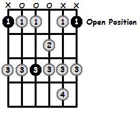 F Mixolydian Mode Open Position Frets