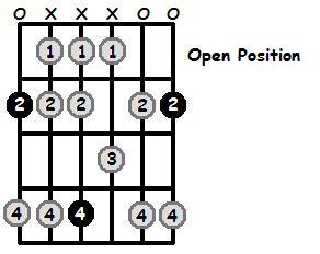 F Sharp Mixolydian Mode Open Position Frets