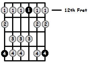 G Mixolydian Mode 12th Position Frets