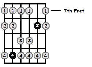 G Mixolydian Mode 7th Position Frets