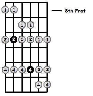 G Mixolydian Mode 8th Position Frets