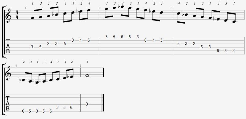 F Mixolydian Mode 2nd Position Notes