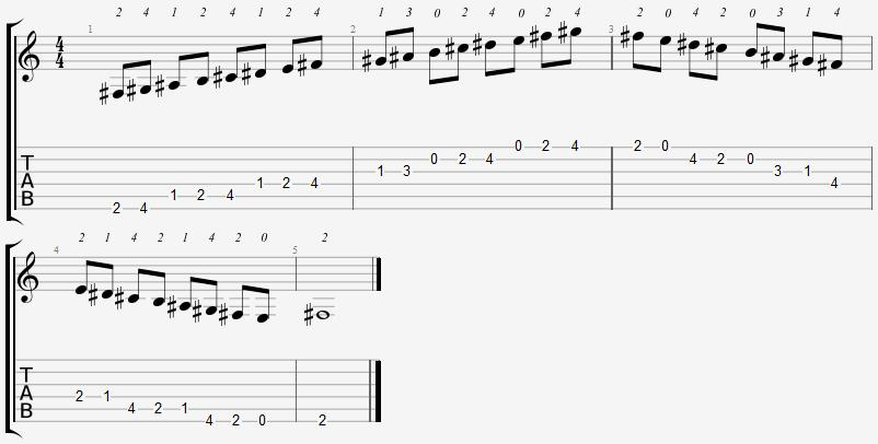 F Sharp Mixolydian Mode Open Position Notes