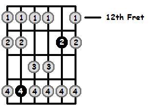 E Sharp Mixolydian Mode 12th Position Frets