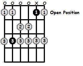 B Sharp Mixolydian Mode Open Position Frets