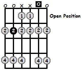 C Flat Mixolydian Mode Open Position Frets