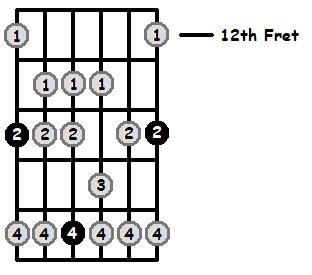 G Flat Mixolydian Mode 12th Position Frets