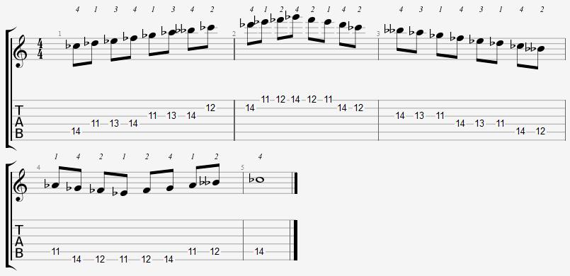 C Flat Mixolydian Mode 11th Position Notes