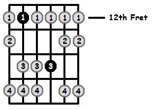 A Aeolian Mode 12th Position Frets