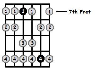 A Aeolian Mode 7th Position Frets