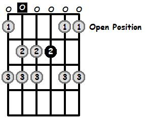 A Aeolian Mode Open Position Frets