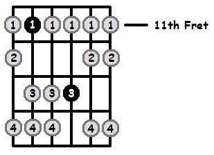 A Flat Aeolian Mode 11th Position Frets
