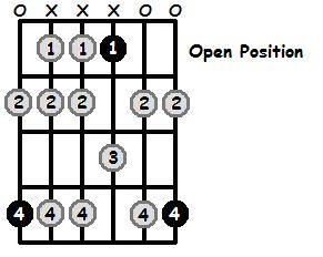 A Flat Aeolian Mode Open Position Frets