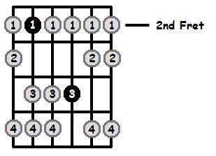 B Aeolian Mode 2nd Position Frets