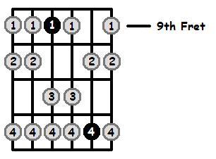 B Aeolian Mode 9th Position Frets