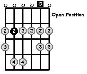 B Aeolian Mode Open Position Frets