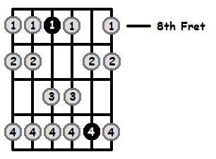 B Flat Aeolian Mode 8th Position Frets