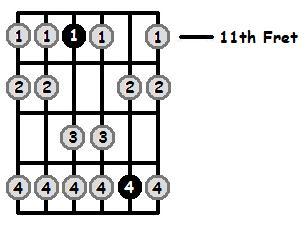 C Sharp Aeolian Mode 11th Position Frets