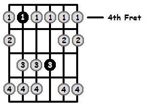 C Sharp Aeolian Mode 4th Position Frets