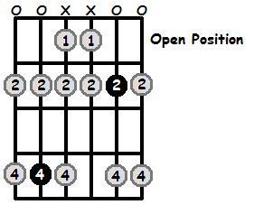 C Sharp Aeolian Mode Open Position Frets