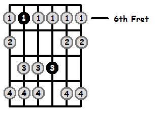 E Flat Aeolian Mode 6th Position Frets
