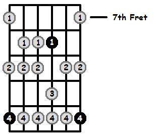 E Flat Aeolian Mode 7th Position Frets