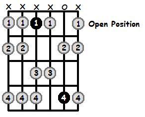 E Flat Aeolian Mode Open Position Frets