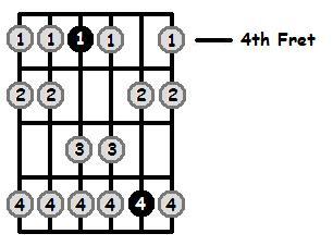 F Sharp Aeolian Mode 4th Position Frets