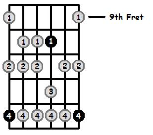 F Aeolian Mode 9th Position Frets