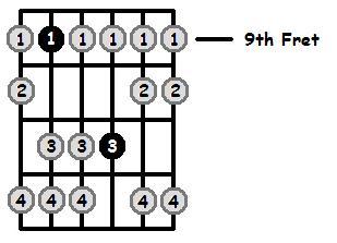 F Sharp Aeolian Mode 9th Position Frets