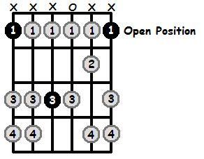 F Aeolian Mode Open Position Frets