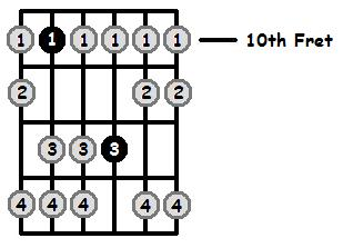 G Aeolian Mode 10th Position Frets