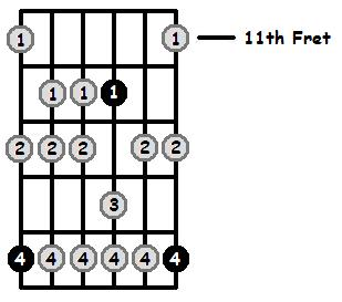 G Aeolian Mode 11th Position Frets