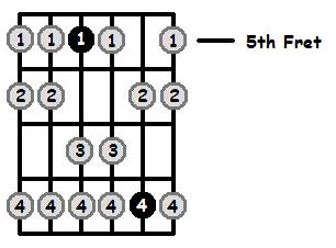 G Aeolian Mode 5th Position Frets