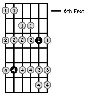 G Aeolian Mode 6th Position Frets