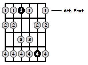 G Sharp Aeolian Mode 6th Position Frets