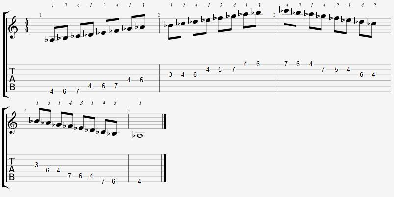 A Flat Aeolian Mode on the Guitar – 5 CAGED Positions, Tabs and Theory