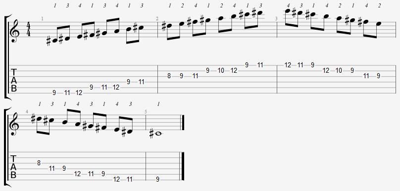 C Sharp Aeolian Mode on the Guitar – 5 CAGED Positions, Tabs and Theory