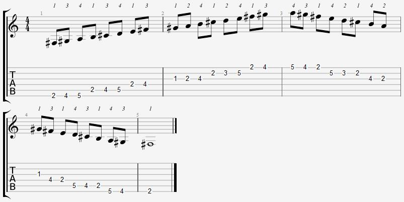 F Sharp Aeolian Mode on the Guitar – 5 CAGED Positions, Tabs and Theory