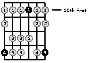 E Sharp Mixolydian Mode 10th Position Frets