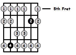 E Sharp Mixolydian Mode 5th Position Frets