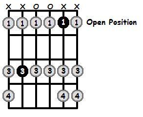 B Sharp Aeolian Mode Open Position Frets