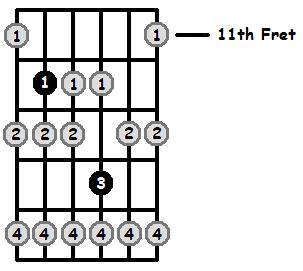 A Locrian Mode 11th Position Frets