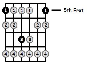 A Locrian Mode 5th Position Frets
