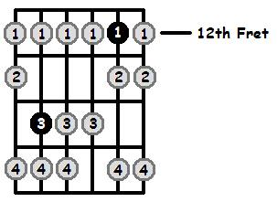 B Locrian Mode 12th Position Frets
