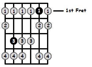 B Sharp Locrian Mode 1st Position Frets